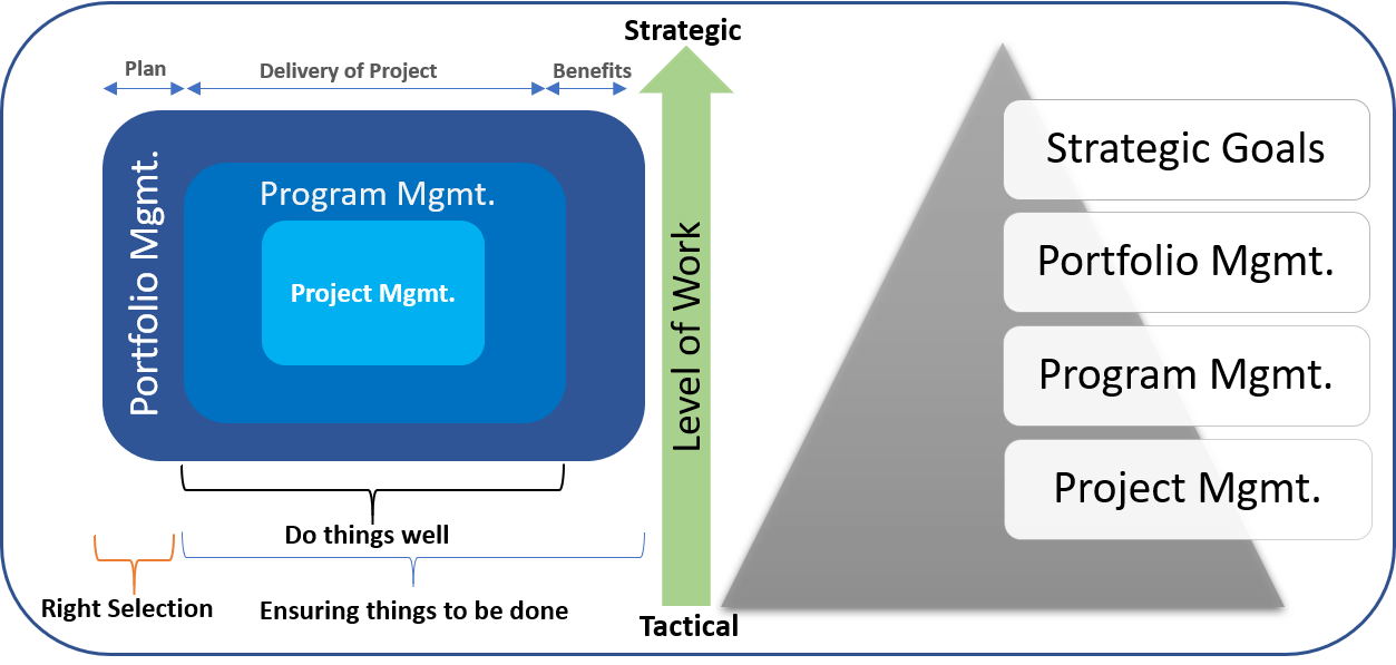 Difference between Project Portfolio Management and Project Management