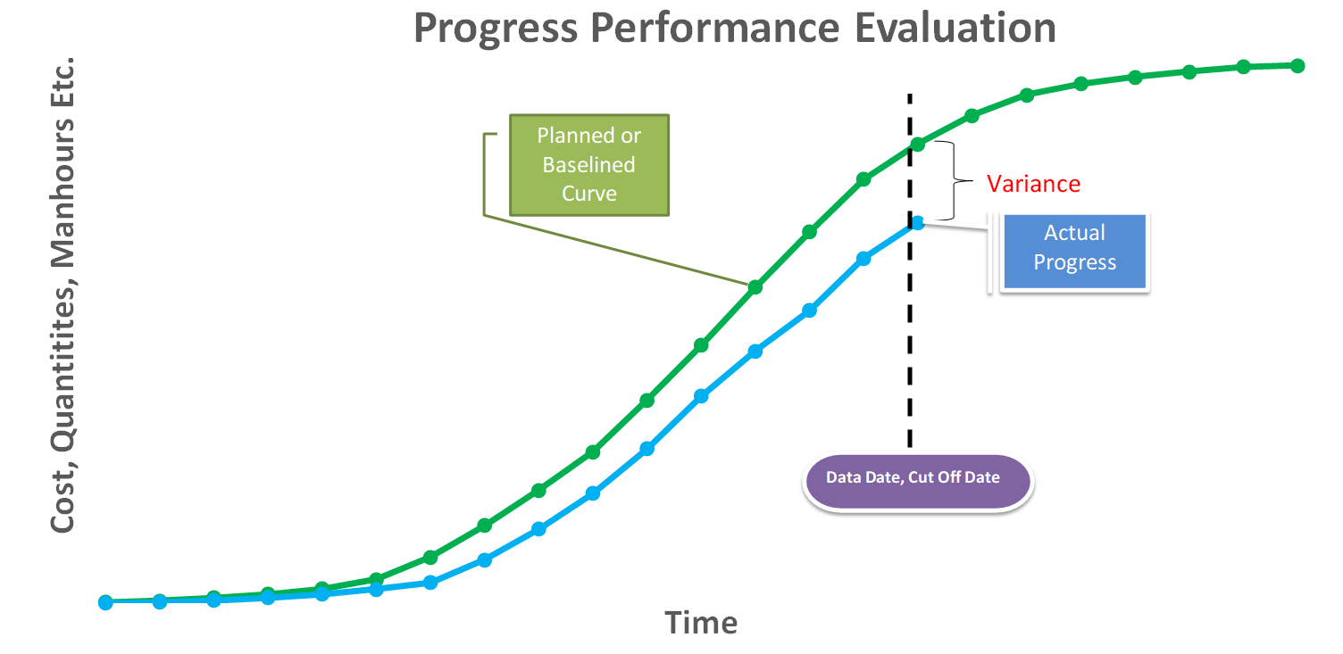 Progress Performance Evaluation Through a Combination of S Curves explained
