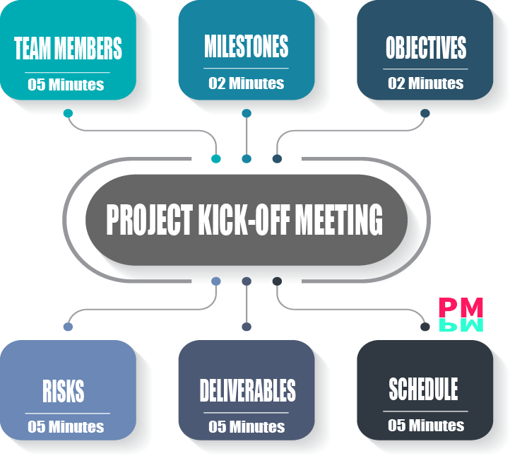 Project Kick off meeting main points to consider and time