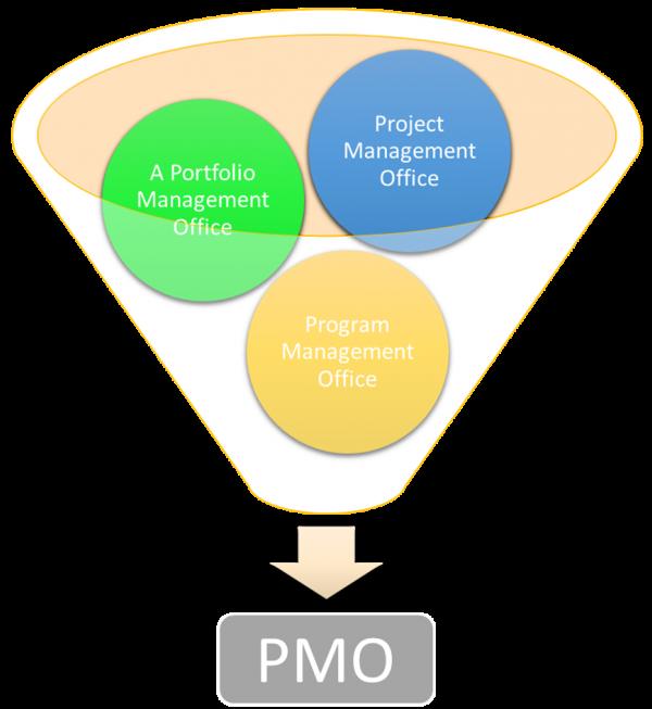 PMO - Project, program or portfolio management office