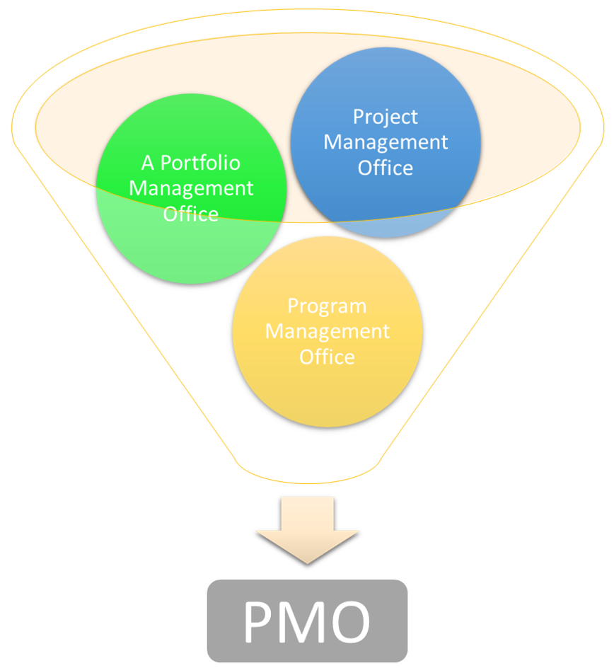 PMO - Project, program or portfolio management office