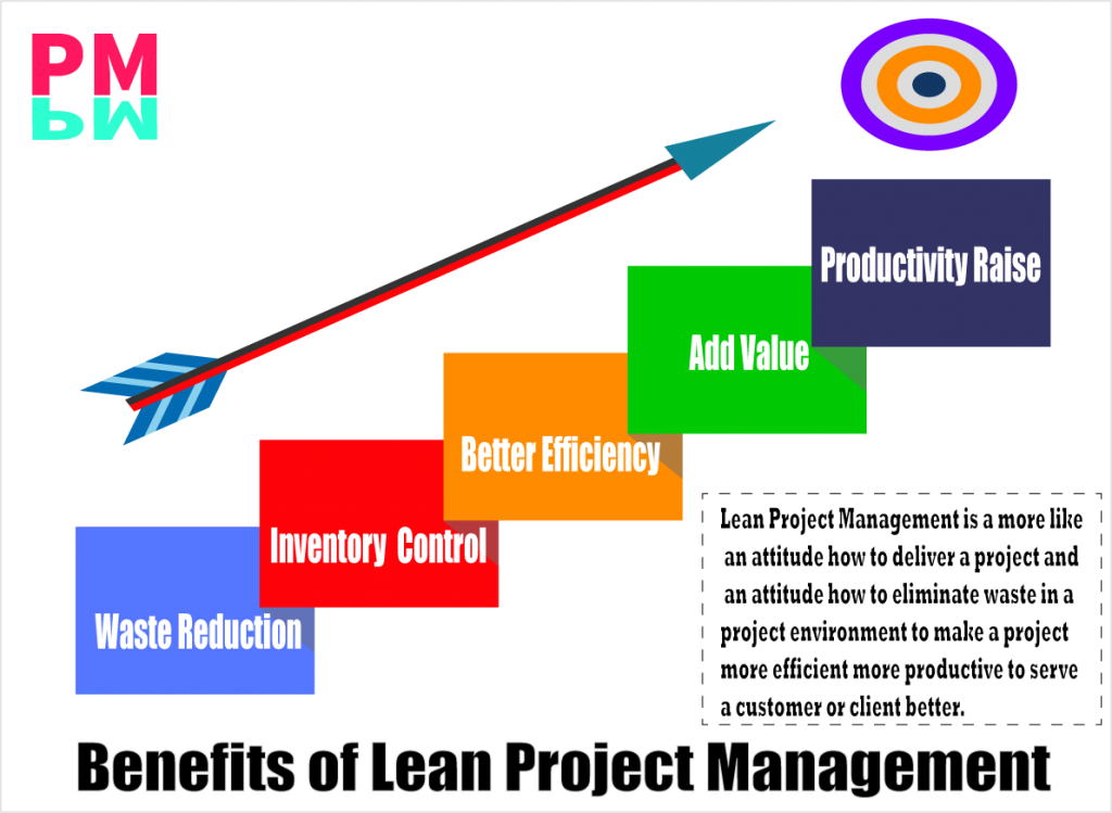 Major Benefits of Lean in Project Management