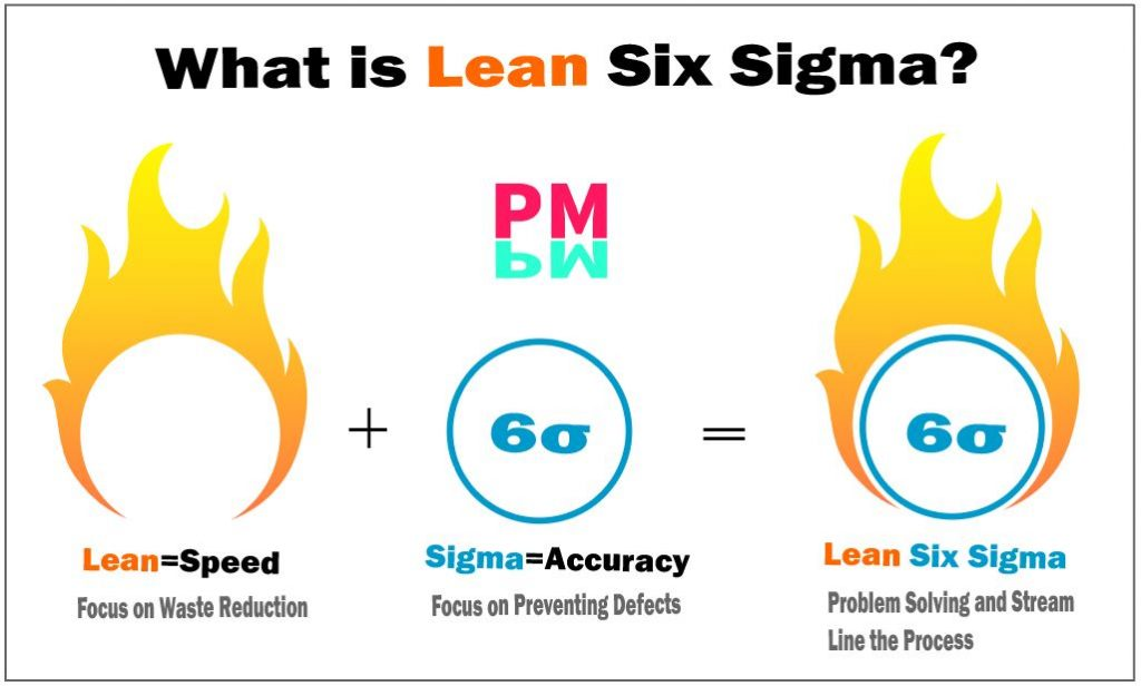 What is Lean Six Sigma in Project Management