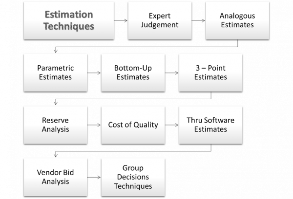 Cost Estimation Techniques Analogous, Parametric and other Estimations