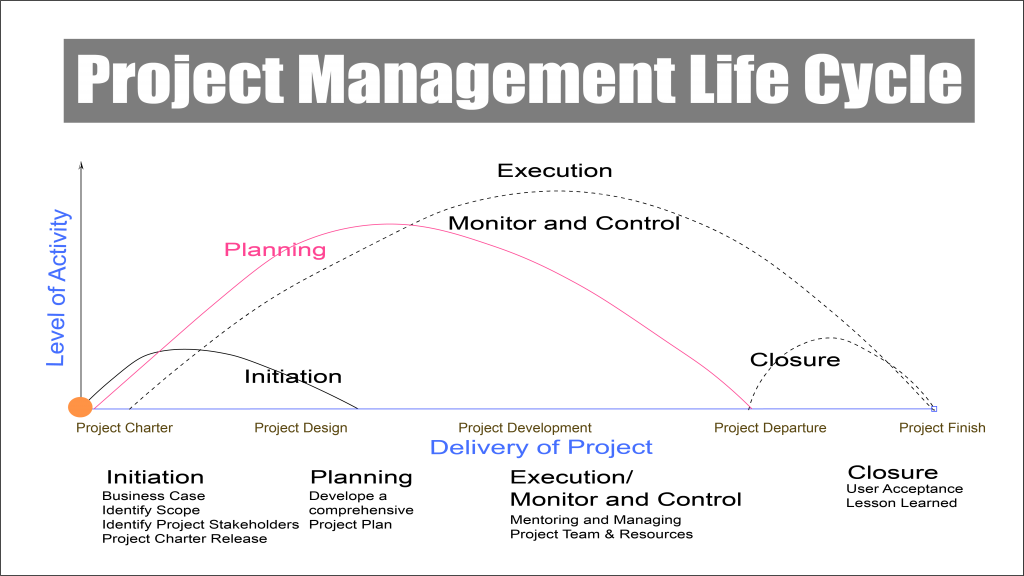 Project Management Life Cycle.