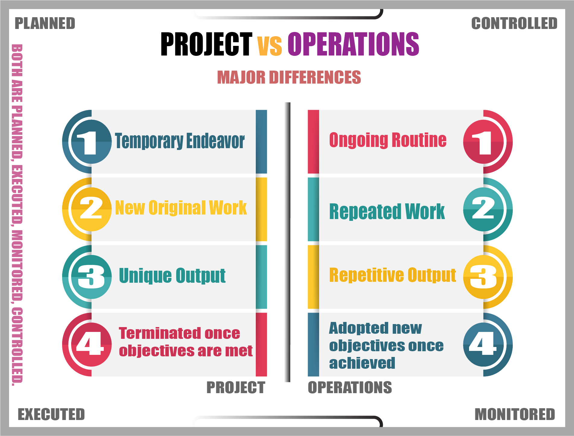 Project Vs Operations.