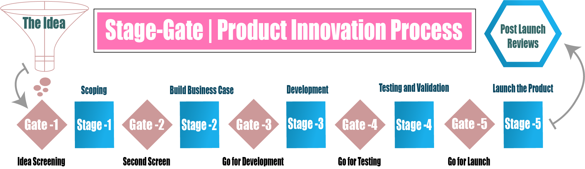 Stage Gate Methodology