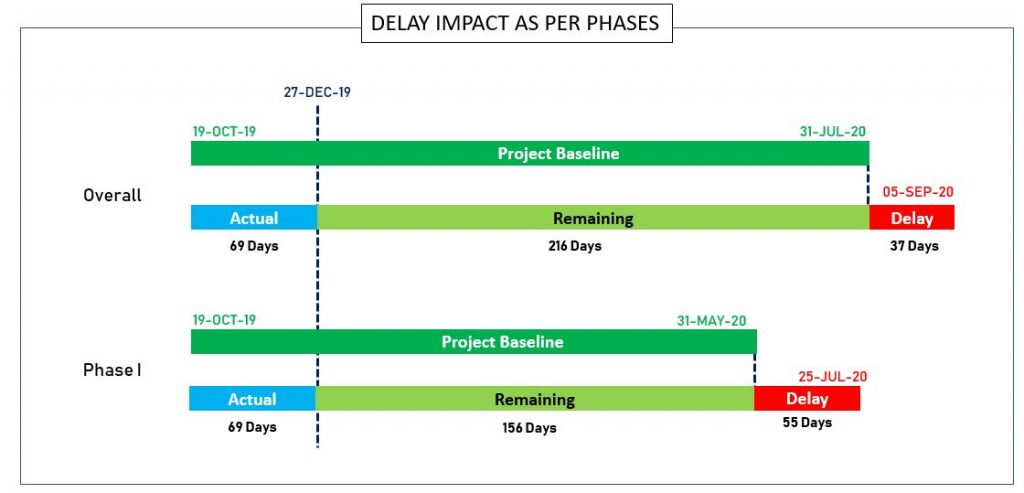 Delay Analysis of a Project Sample