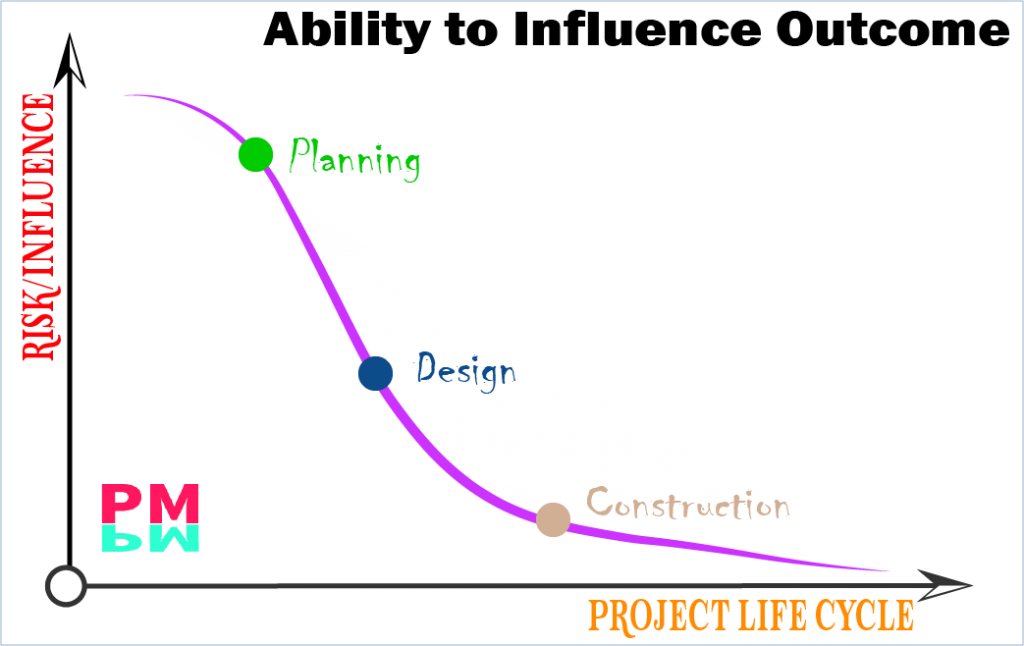 Influence on a Project outcome through life cycle