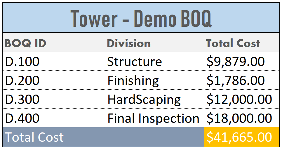 Demo BOQ for Cost Loading