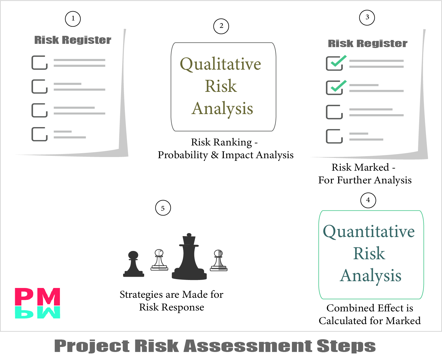 Project Risk Assessment Steps Explained in this infographic explanation