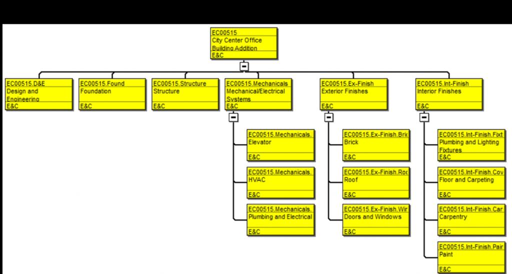 Work breakdown structure in Primavera P6