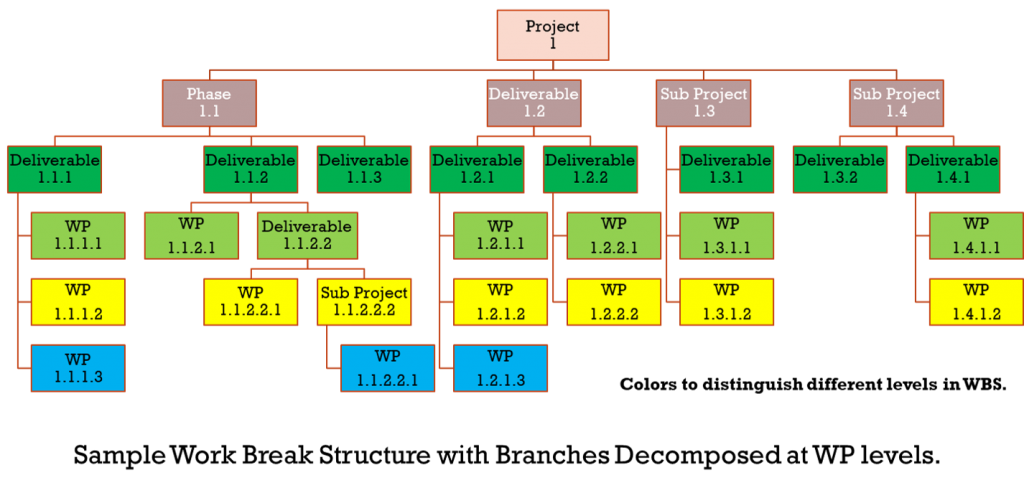 Work Breakdown structure sample