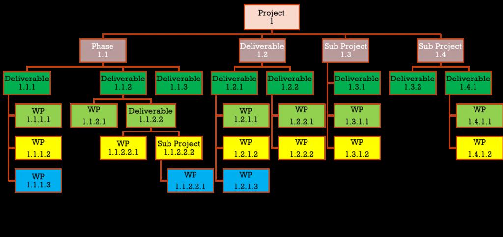 Work Breakdown structure sample