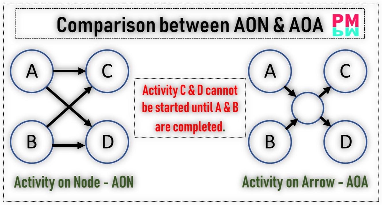AOA & AON Comparison
