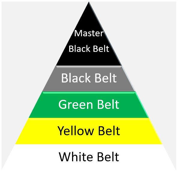 Belt triangle;e for Six Sigma