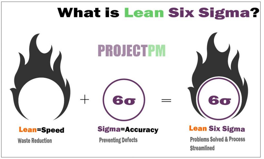 Benefits of Lean six sigma