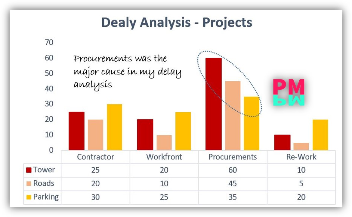 Delay Analysis example by histogram 7 QC tools
