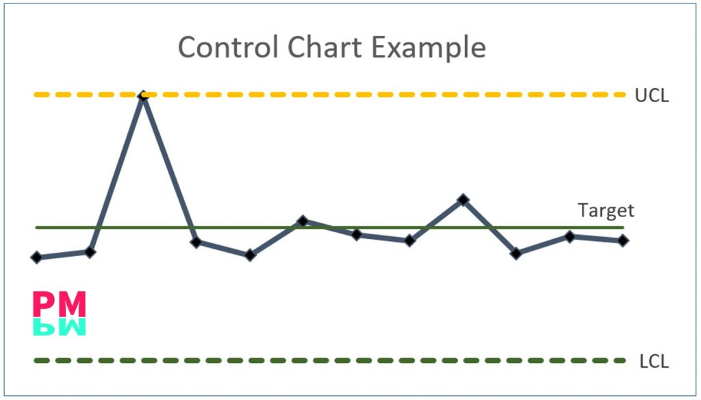 Control Charts Example