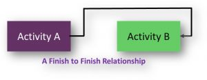 Finish to Finish Relationship in Network Diagrams