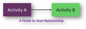 Finish to Start Relationship in Network Diagrams