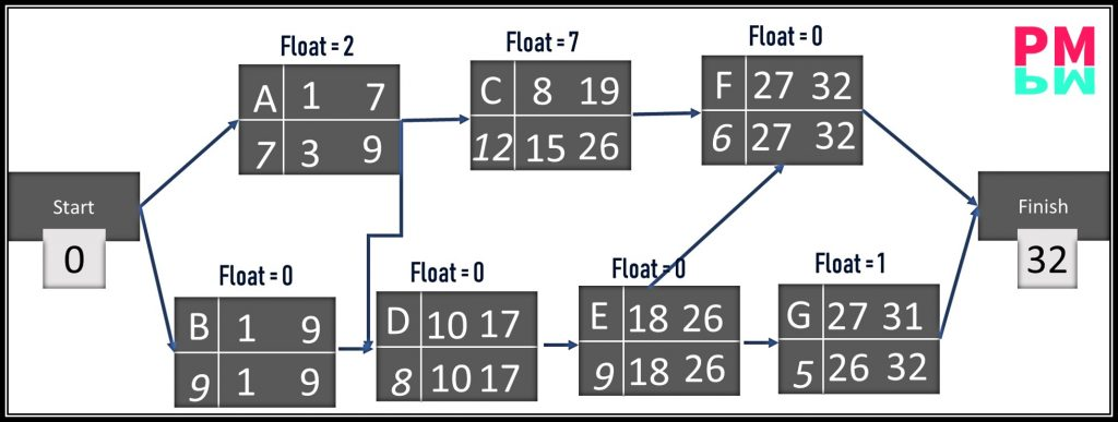 Float Calculation in CPM