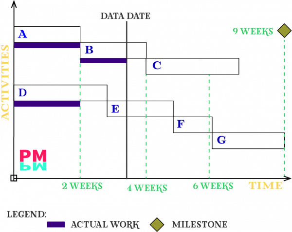 best gantt chart template