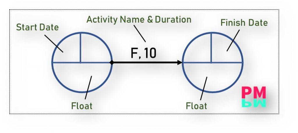 How to draw a network diagram through Arrow Diagram Method - ADM
