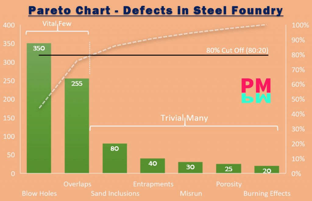 Pareto Chart MS Excel Template