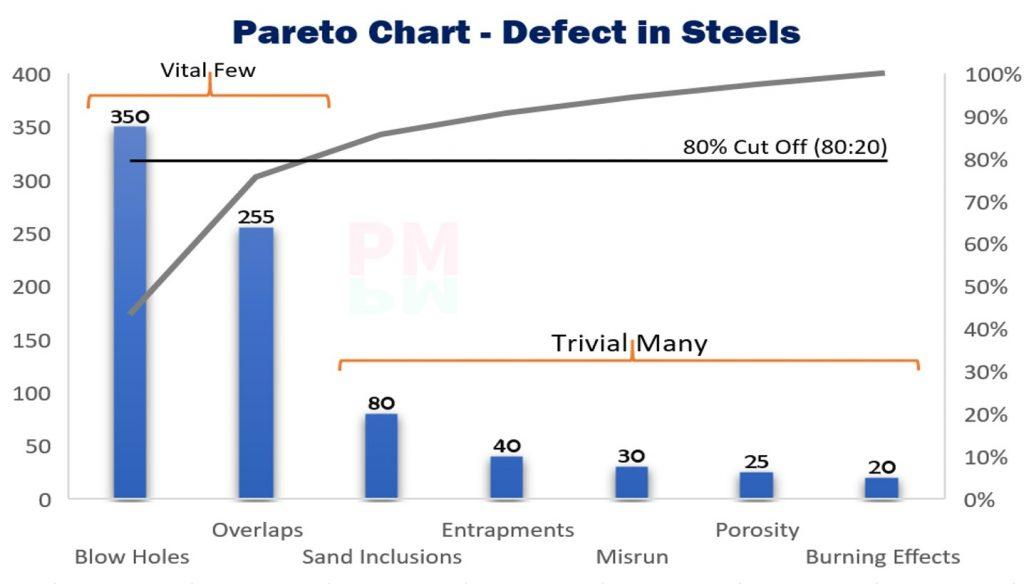 Pareto Chart Template