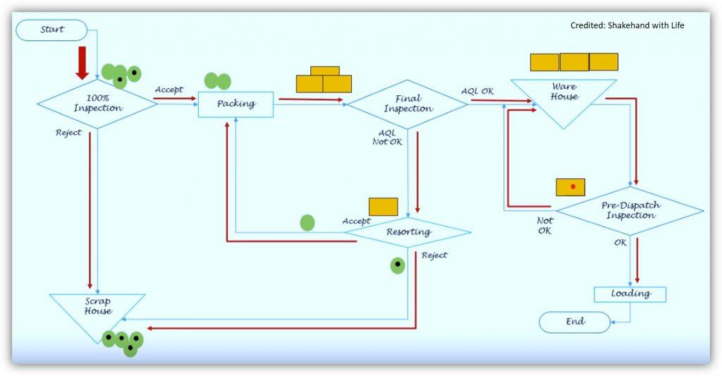 Process Flow Diagram-7 QC Tools