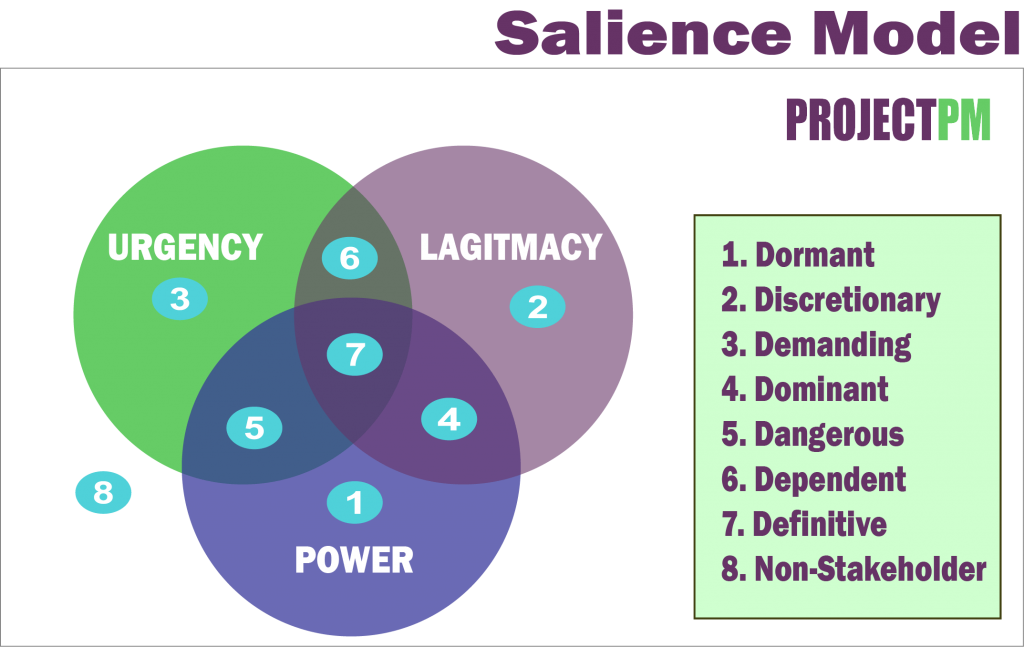 Salience Model for stakeholders management