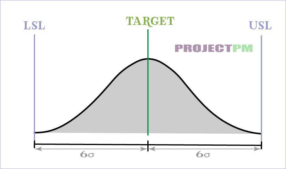 Six sigma easy graph