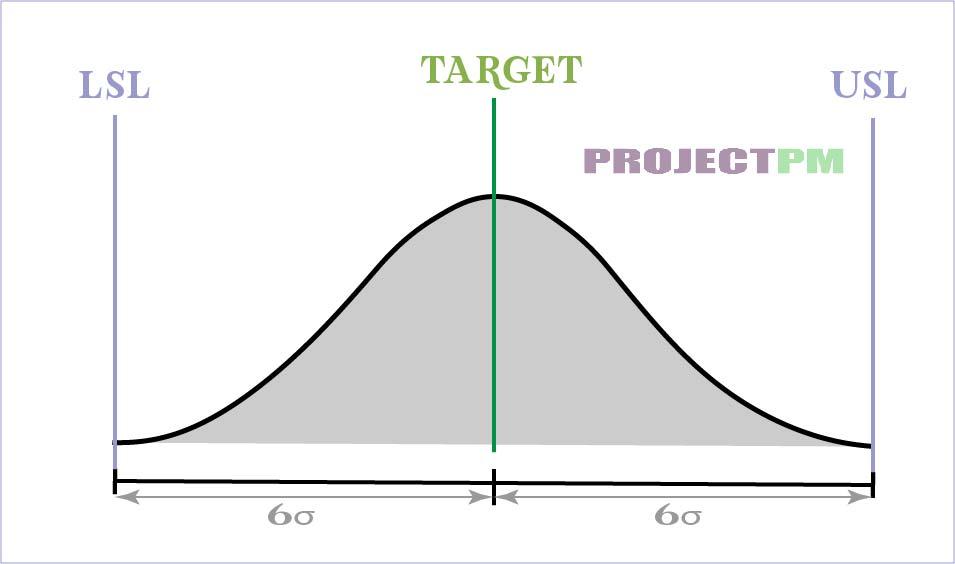 Six sigma easy graph