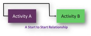 Start to Start Relationship in Network Diagrams