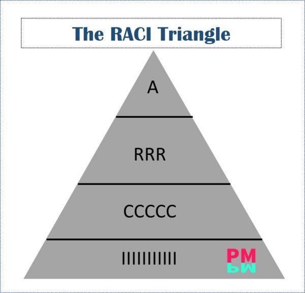 The RACI Triangle