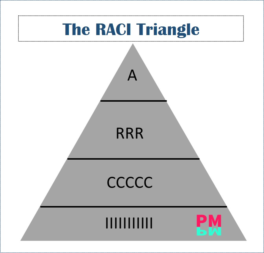 The RACI Triangle