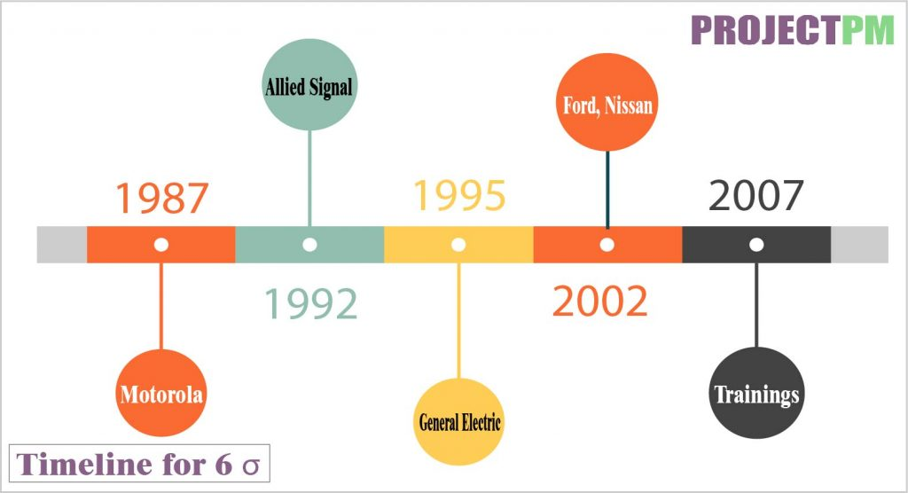 Time line for 6 sigma revolution