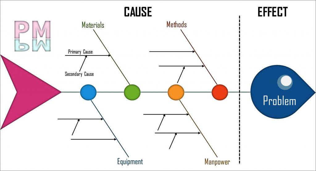 fishbone diagram template in Power point, Power point