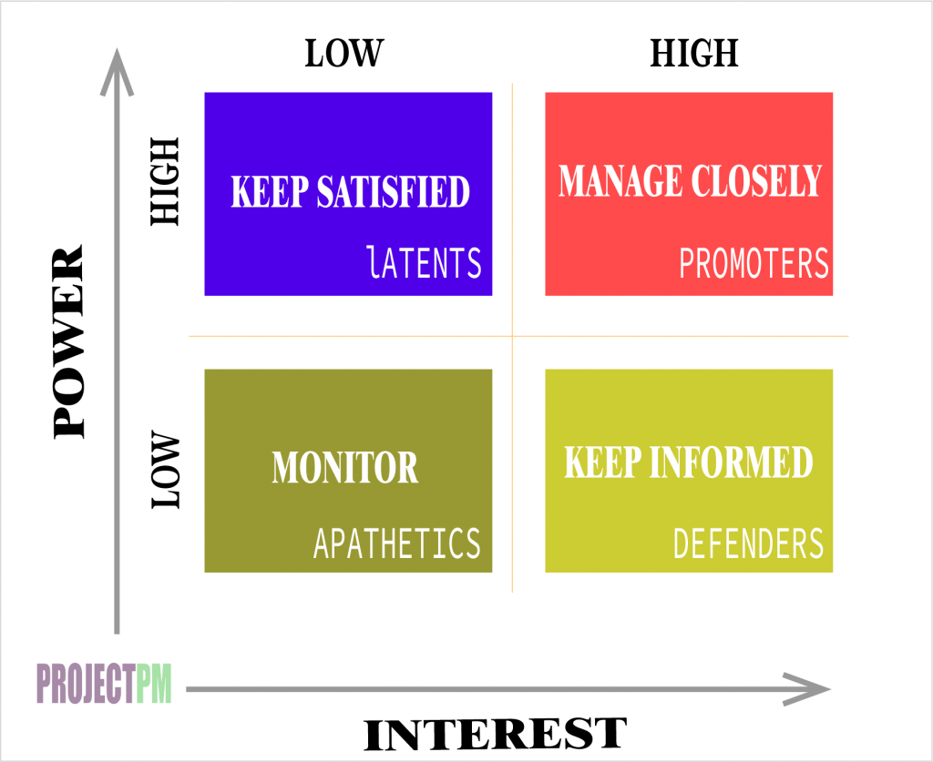 power AND INTEREST GRID FOR STAKEHOLDERS management