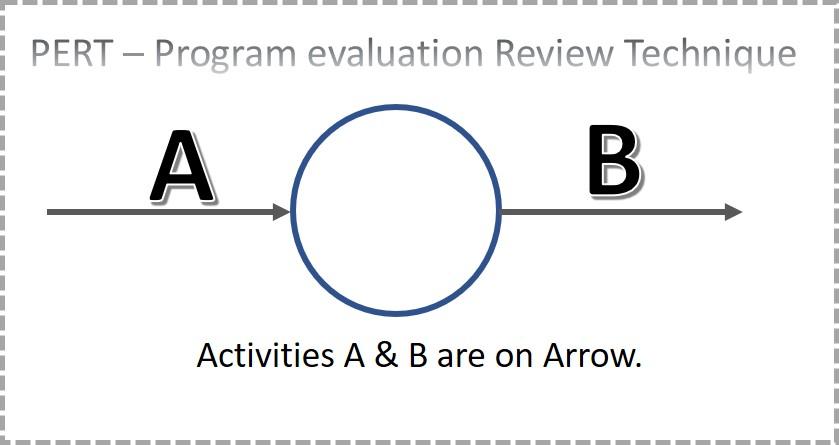 Activities on Arrow in PERT1