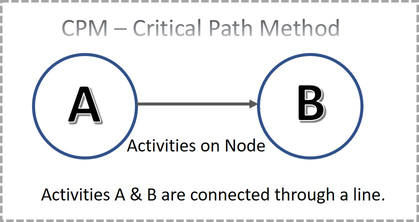Activities on Node in CPM