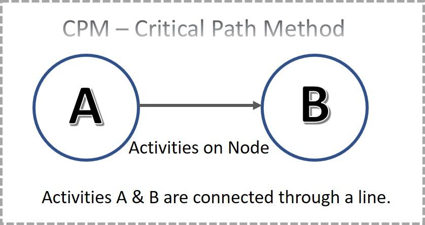 Activities on Node in CPM