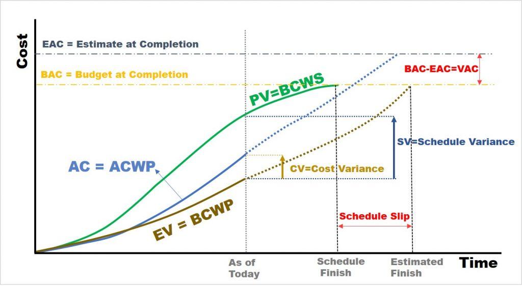 BAC, EAC, VAC & TCPI
