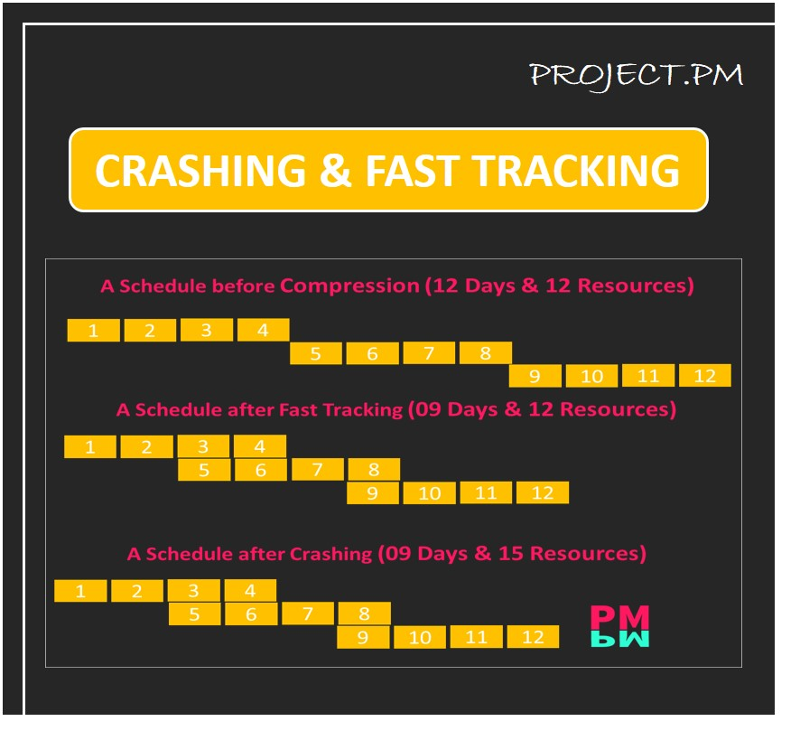 Crashing and Fast tracking Featured