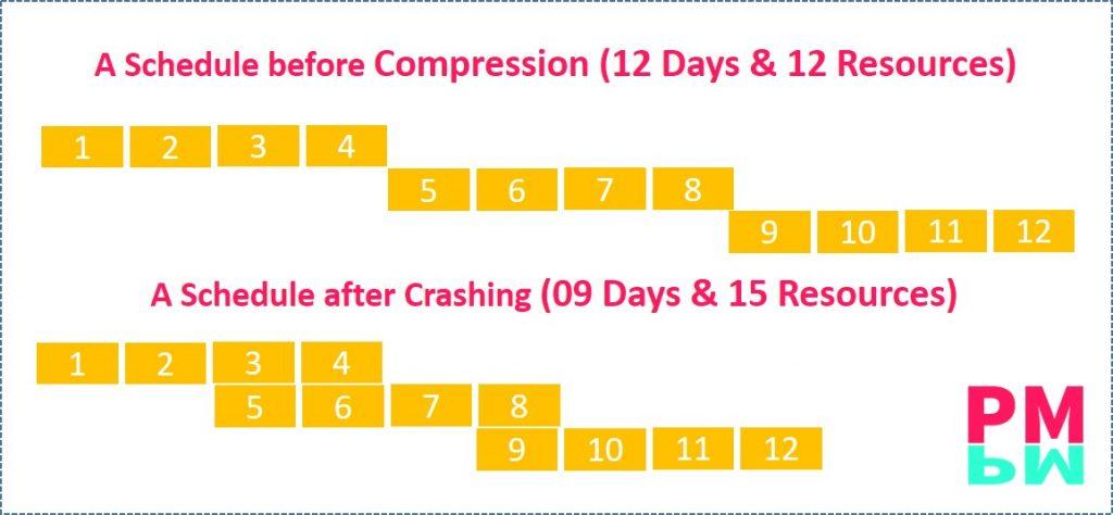 Crashing of a schedule