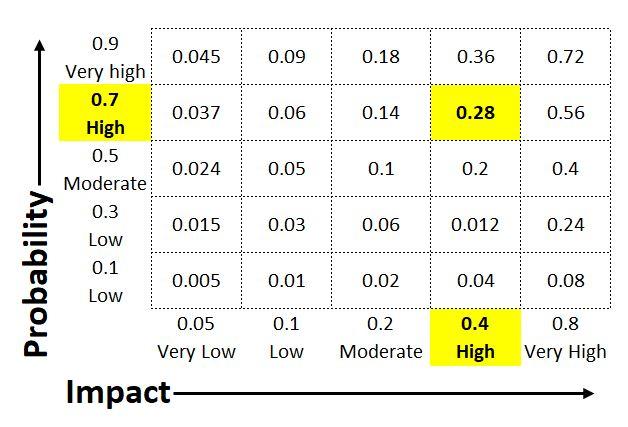EVM Impact & Probability Matrix