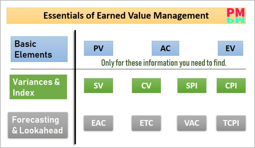 Earned value management simplified formulas
