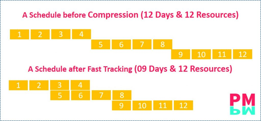 Fast Tracking of a schedule