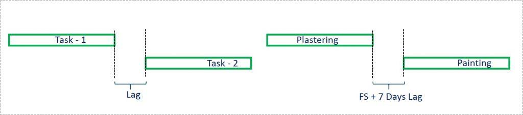 Lag between the tasks